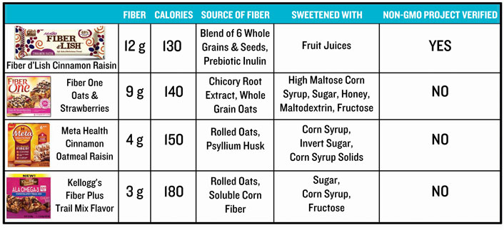 Compare fiber bars to find which is right for you.