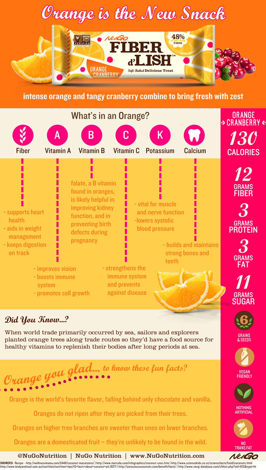 Orange Infographic: NuGo: Health Benefits of Oranges